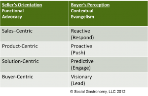 Evolution to Buyer-Centric Engagement in Markets